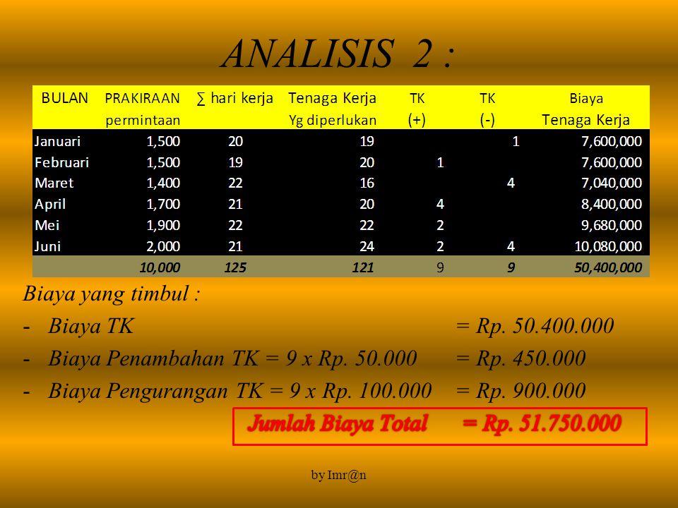 ANALISIS 2 : Biaya yang timbul : Biaya TK = Rp. 50.400.000