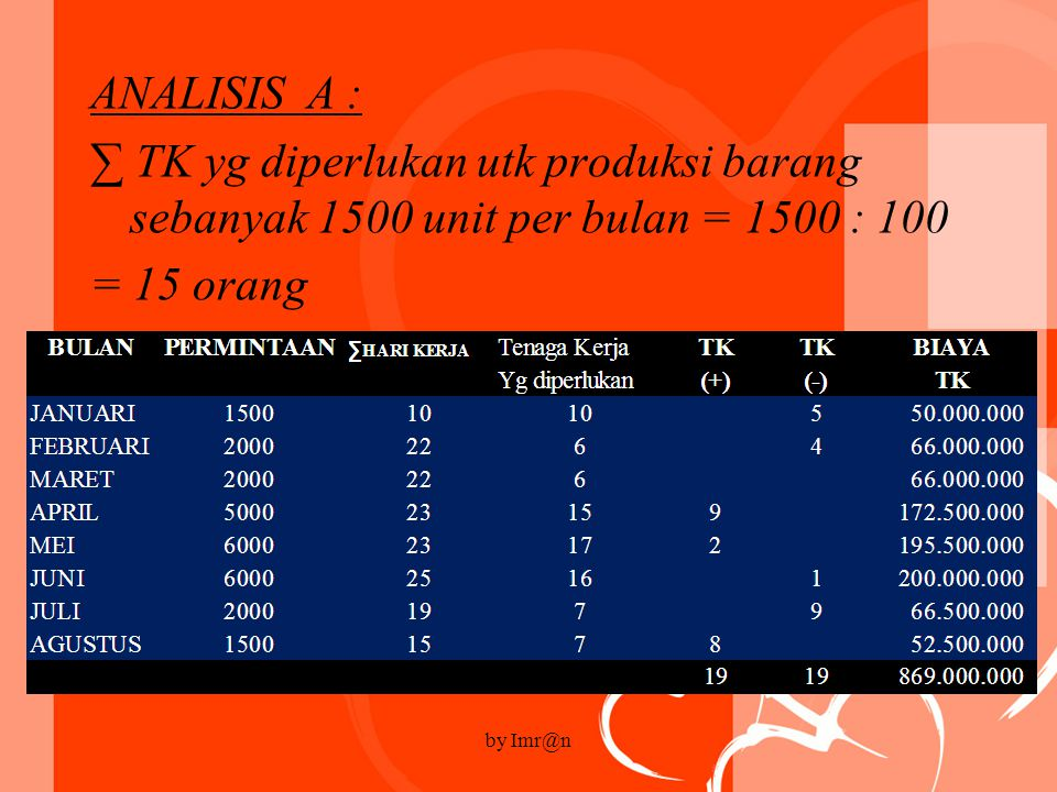 ANALISIS A : ∑ TK yg diperlukan utk produksi barang sebanyak 1500 unit per bulan = 1500 : 100 = 15 orang