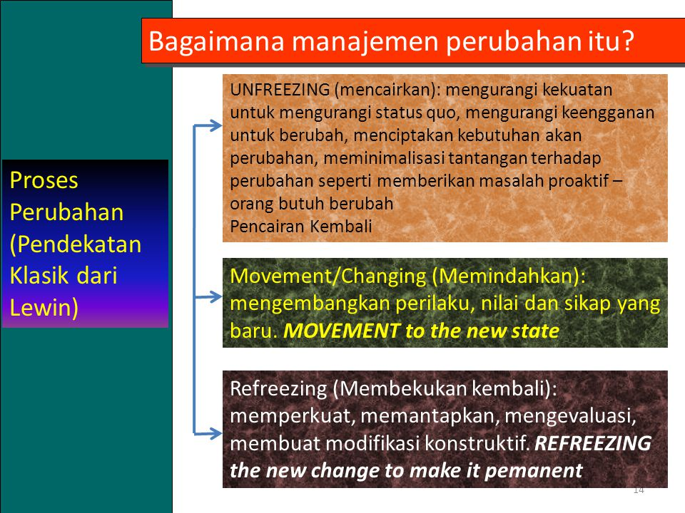 Bagaimana manajemen perubahan itu