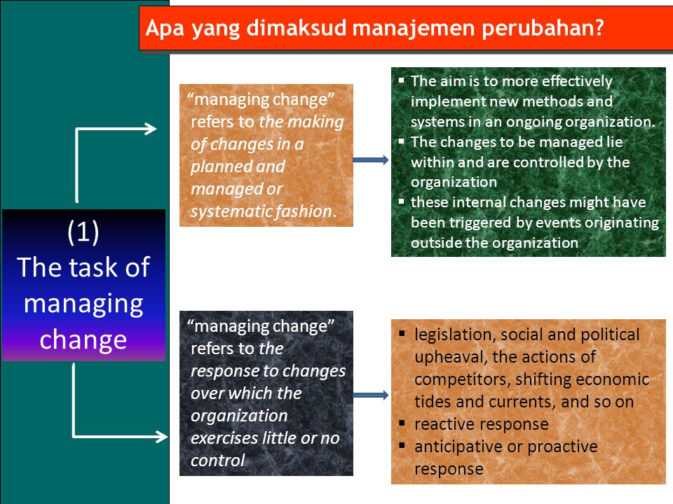 The task of managing change