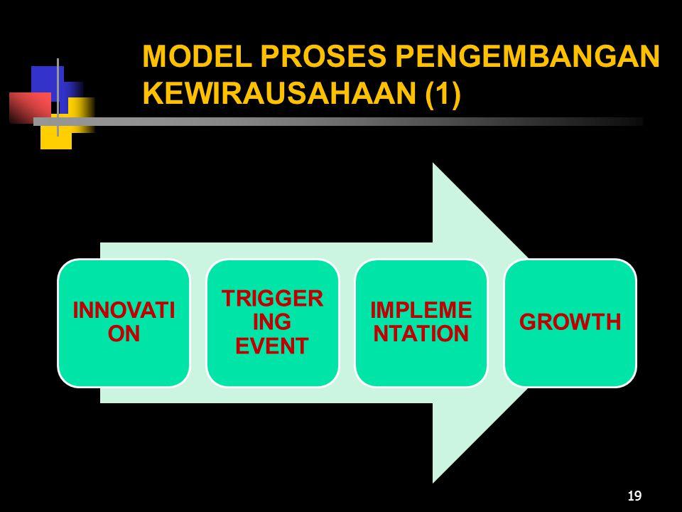 MODEL PROSES PENGEMBANGAN KEWIRAUSAHAAN (1)