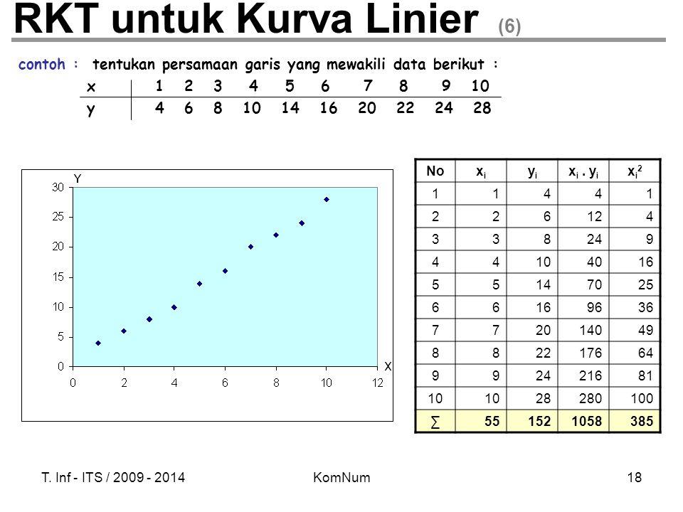 RKT untuk Kurva Linier (6)