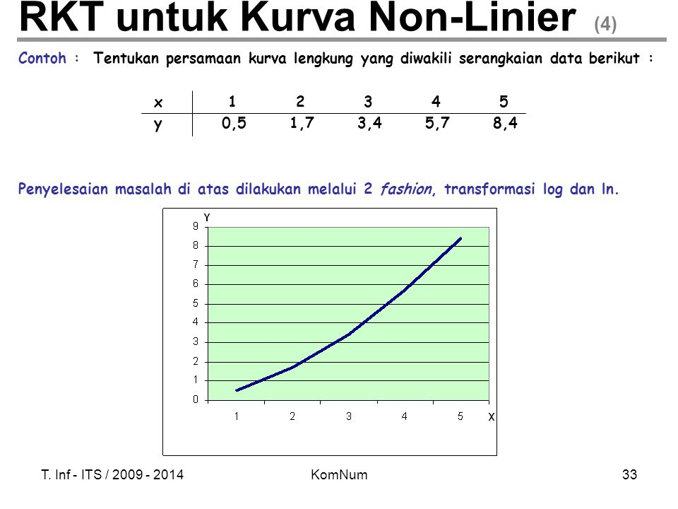 RKT untuk Kurva Non-Linier (4)