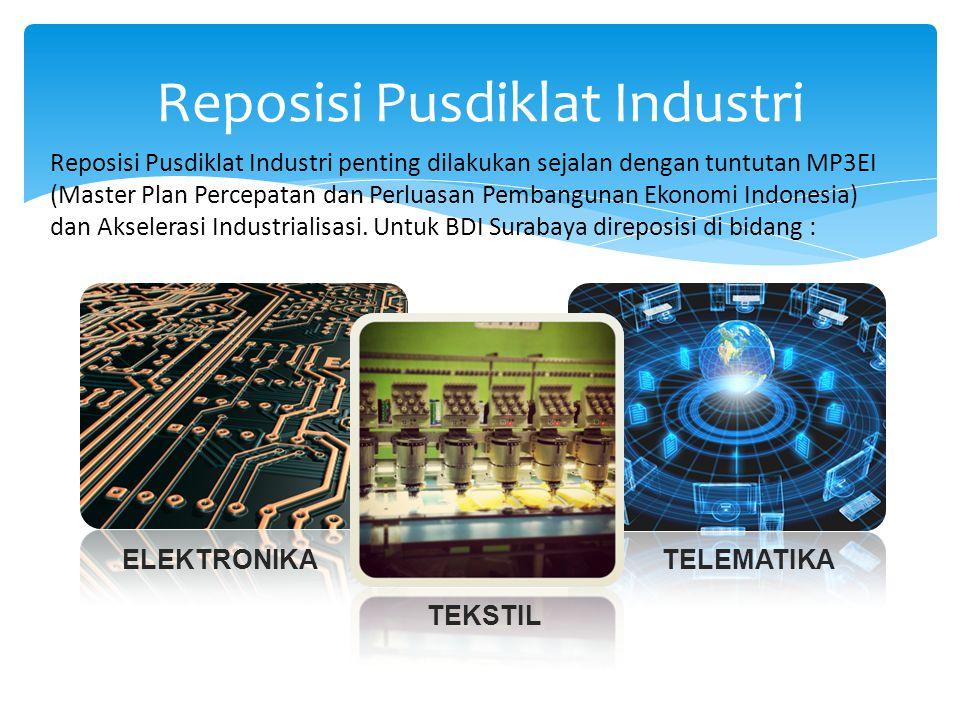 Reposisi Pusdiklat Industri