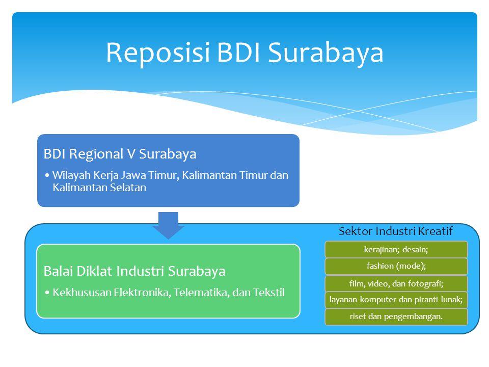 Reposisi BDI Surabaya Sektor Industri Kreatif kerajinan; desain;