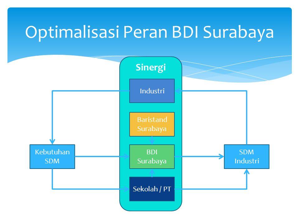 Optimalisasi Peran BDI Surabaya