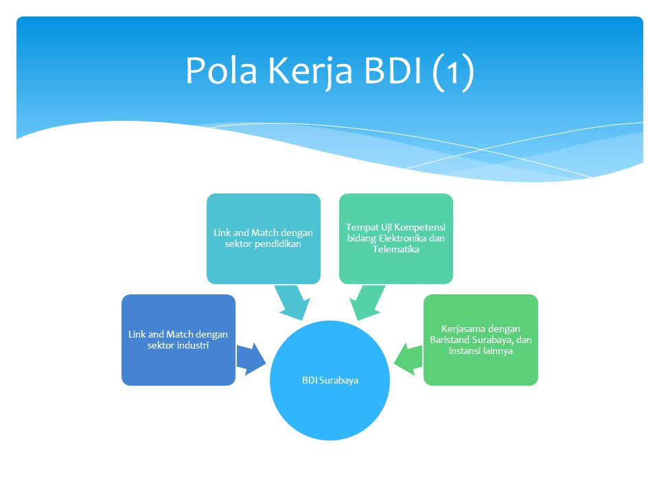 Pola Kerja BDI (1) BDI Surabaya. Link and Match dengan sektor industri. Link and Match dengan sektor pendidikan.