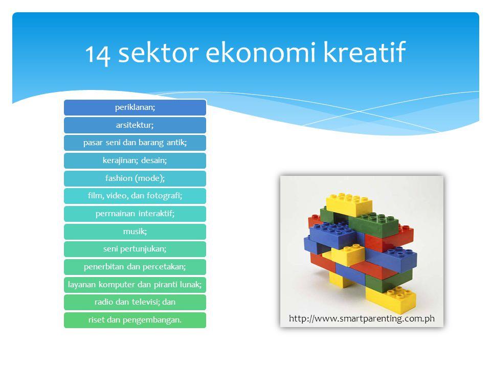 14 sektor ekonomi kreatif