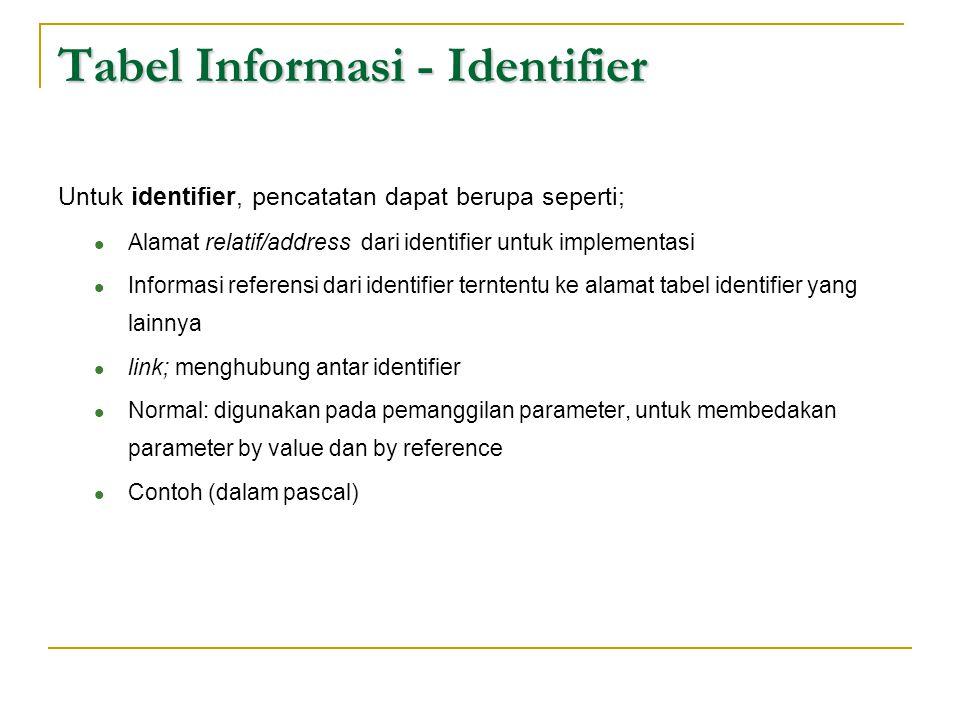 Tabel Informasi - Identifier