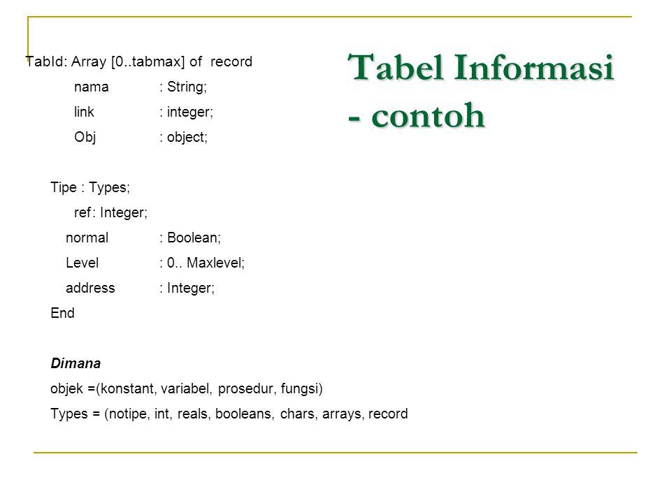 Tabel Informasi - contoh