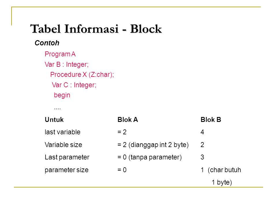 Tabel Informasi - Block