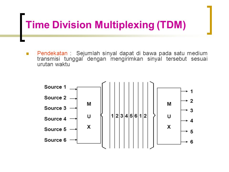 Time Division Multiplexing (TDM)