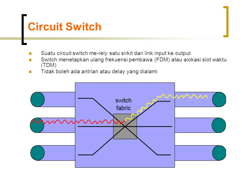 Circuit Switch Suatu circuit switch me-rely satu sirkit dari link input ke output.