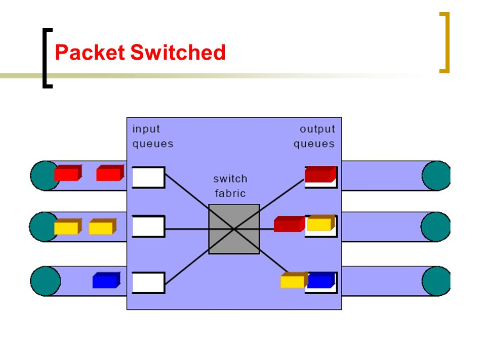 Packet Switched