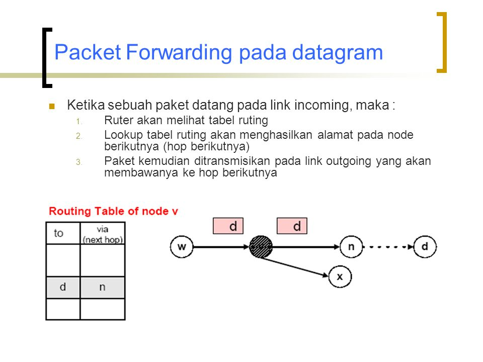 Packet Forwarding pada datagram