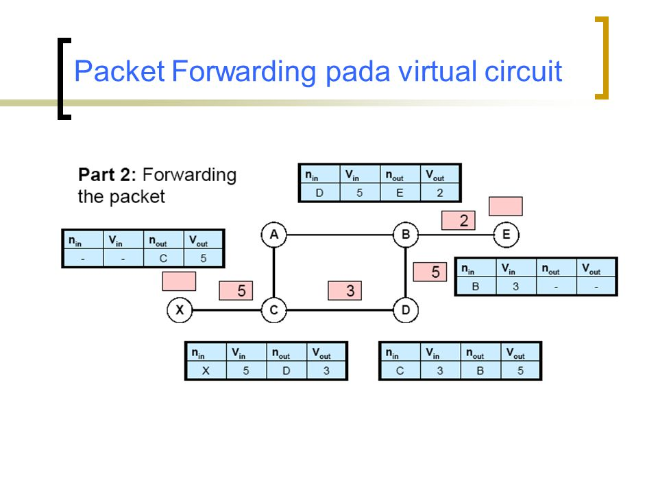 Packet Forwarding pada virtual circuit