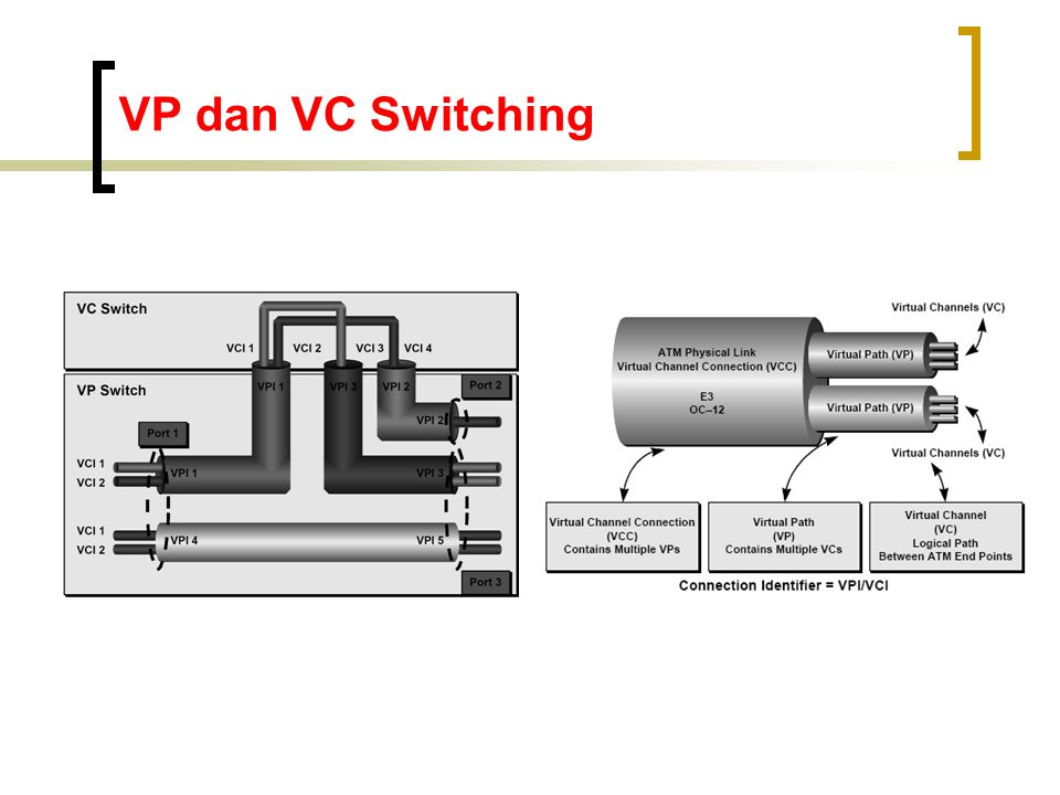 VP dan VC Switching