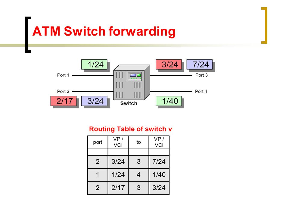 ATM Switch forwarding