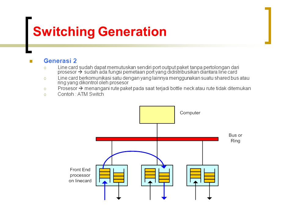 Switching Generation Generasi 2