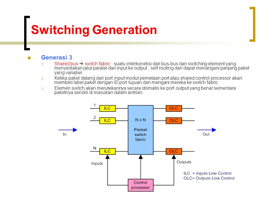 Switching Generation Generasi 3