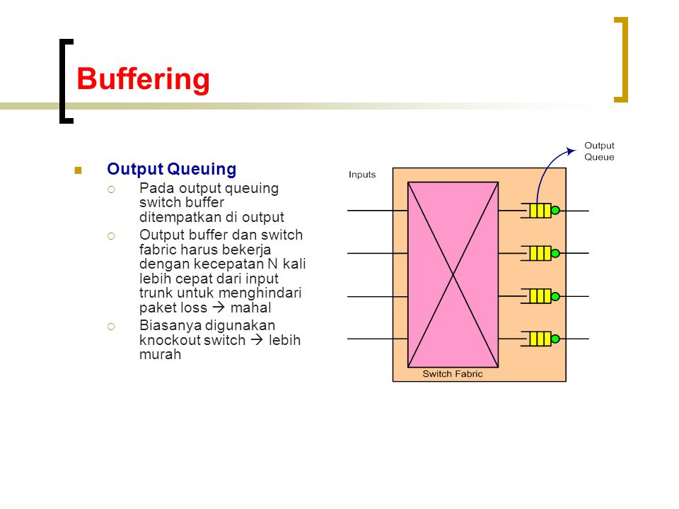 Buffering Output Queuing