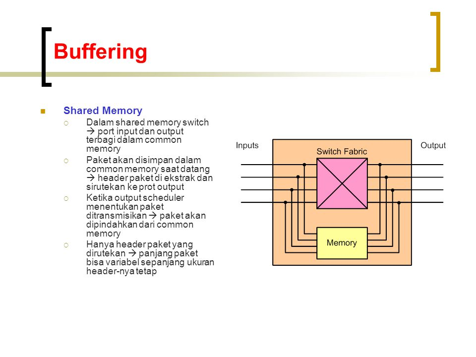 Buffering Shared Memory