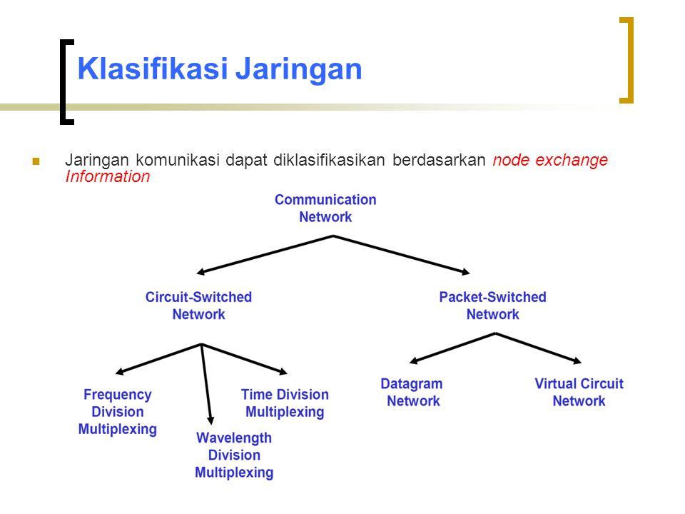 Klasifikasi Jaringan Jaringan komunikasi dapat diklasifikasikan berdasarkan node exchange Information.