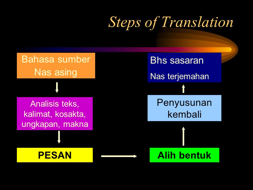 Analisis teks, kalimat, kosakta, ungkapan, makna