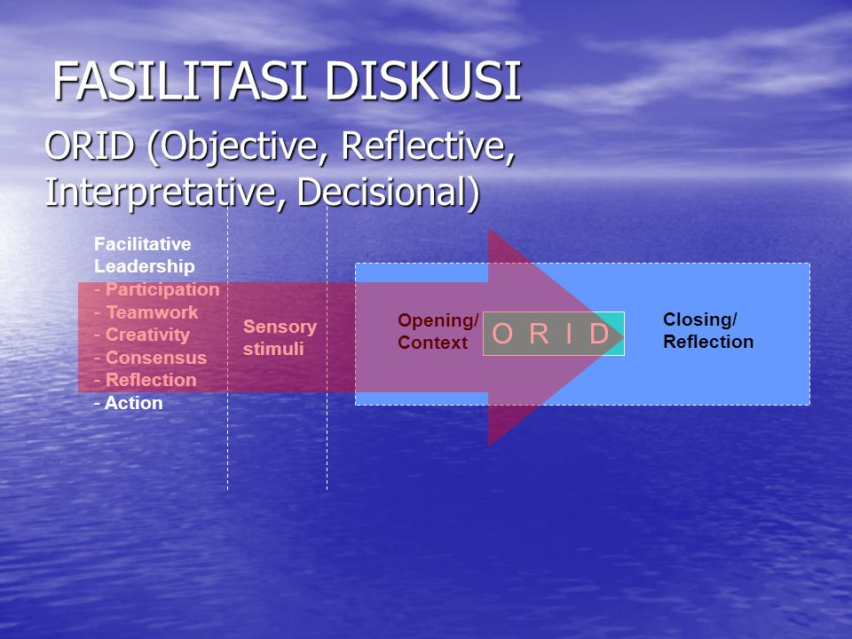 ORID (Objective, Reflective, Interpretative, Decisional)