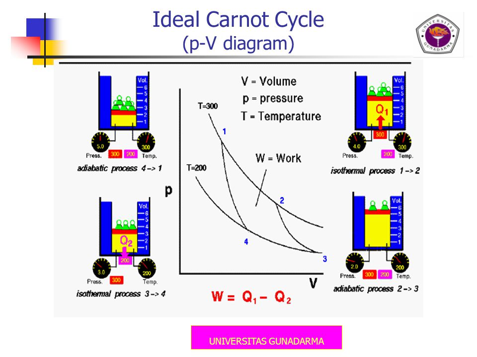 Ideal Carnot Cycle (p-V diagram)