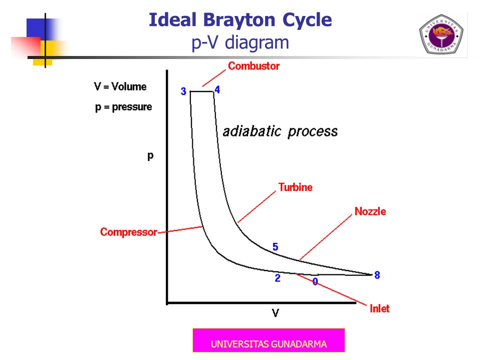 Ideal Brayton Cycle p-V diagram