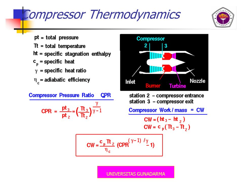 Compressor Thermodynamics