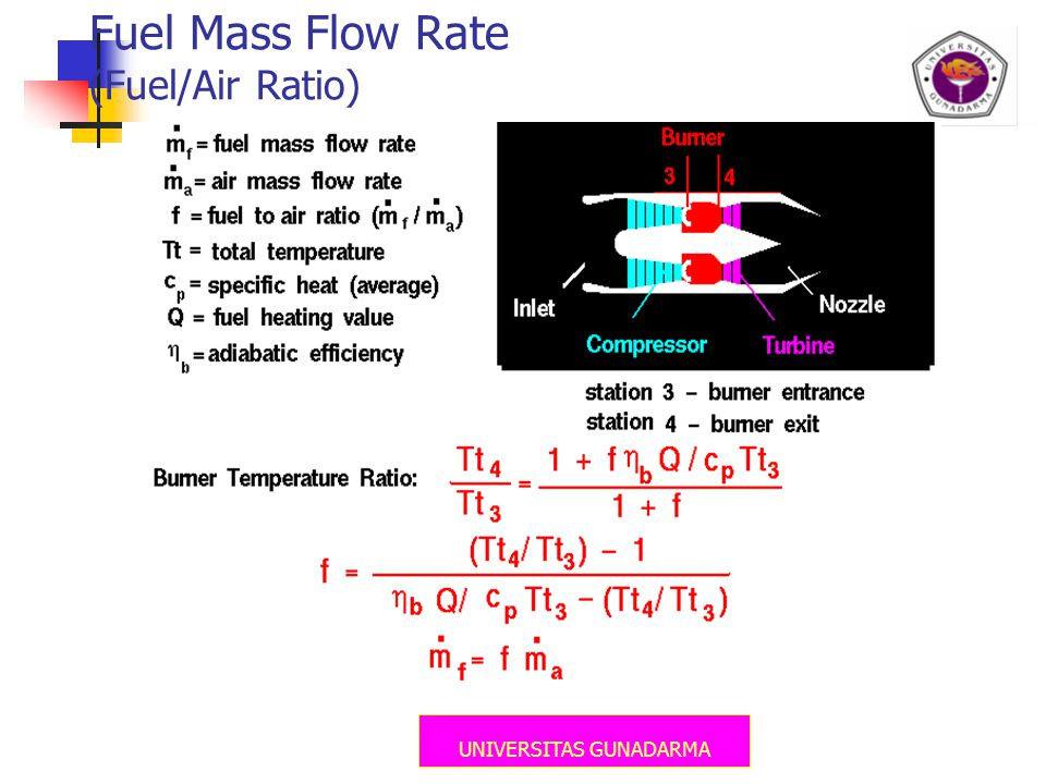 Fuel Mass Flow Rate (Fuel/Air Ratio)