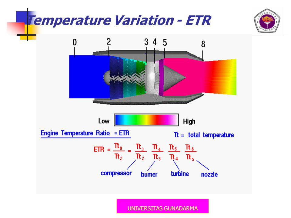 Temperature Variation - ETR