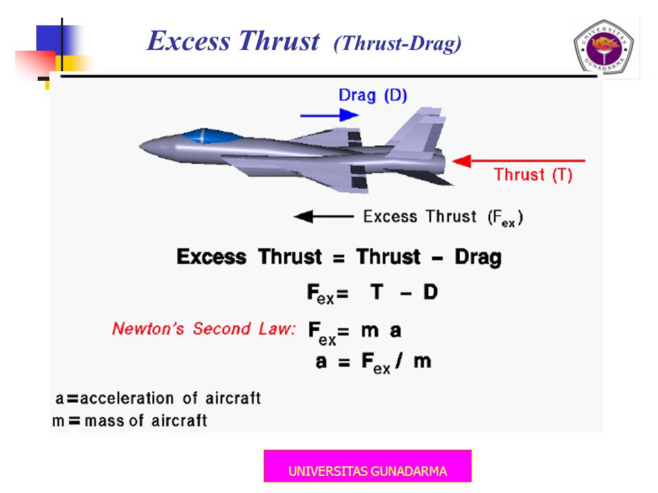 Excess Thrust (Thrust-Drag)