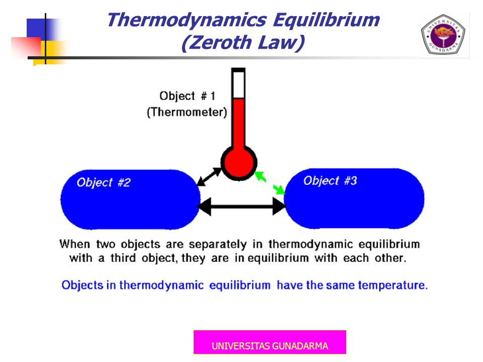 Thermodynamics Equilibrium (Zeroth Law)