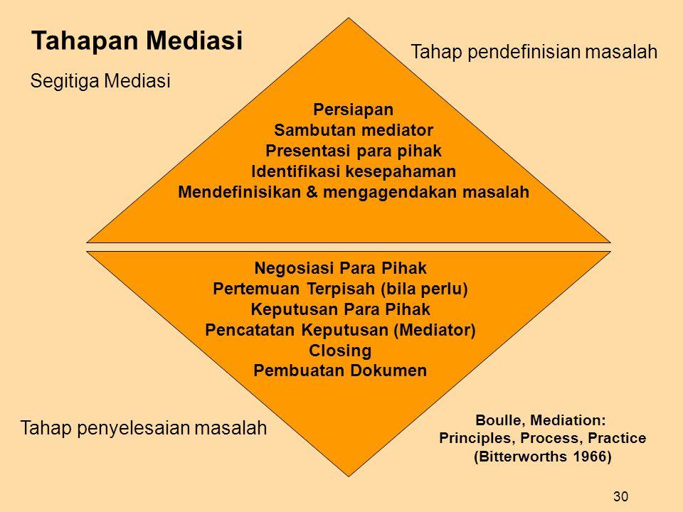 Tahapan Mediasi Tahap pendefinisian masalah Segitiga Mediasi