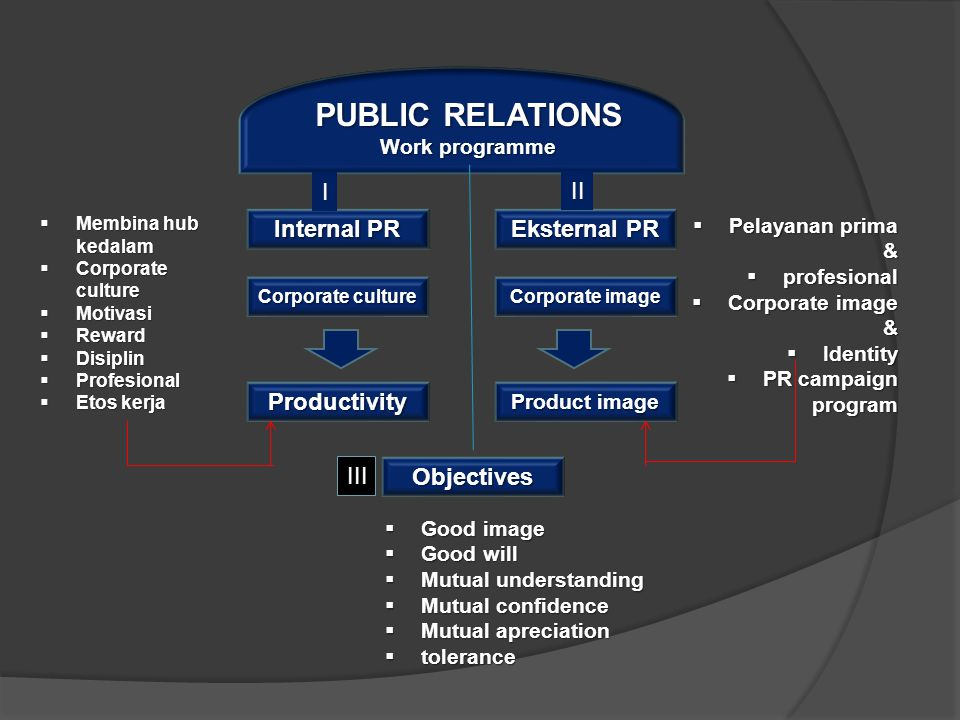 PUBLIC RELATIONS I II Internal PR Eksternal PR Productivity III