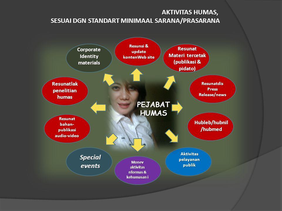 SESUAI DGN STANDART MINIMAAL SARANA/PRASARANA