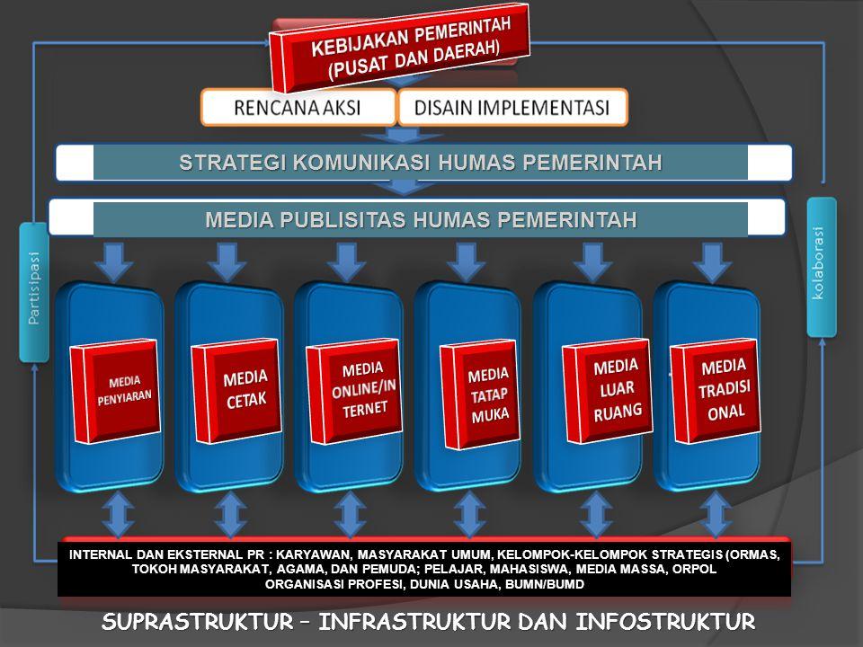 STRATEGI KOMUNIKASI HUMAS PEMERINTAH MEDIA PUBLISITAS HUMAS PEMERINTAH