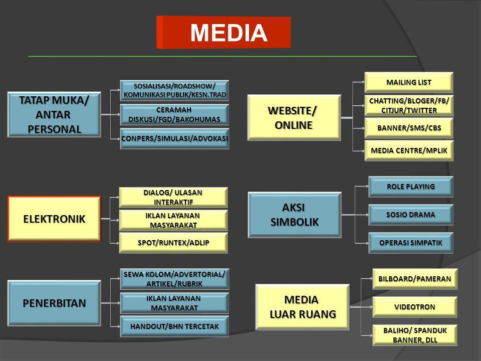 MEDIA TATAP MUKA/ ANTAR WEBSITE/ PERSONAL ONLINE AKSI ELEKTRONIK