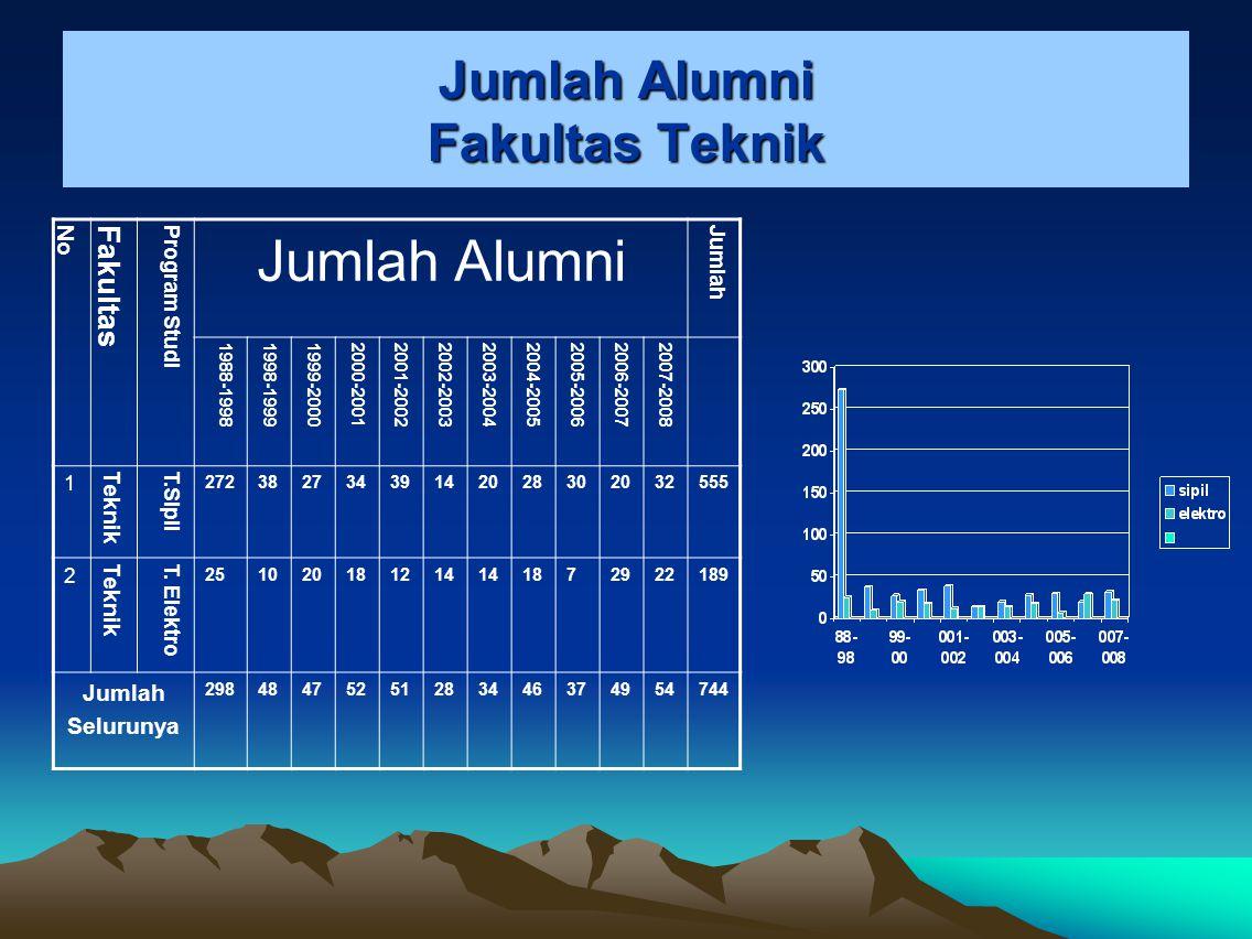 Jumlah Alumni Fakultas Teknik