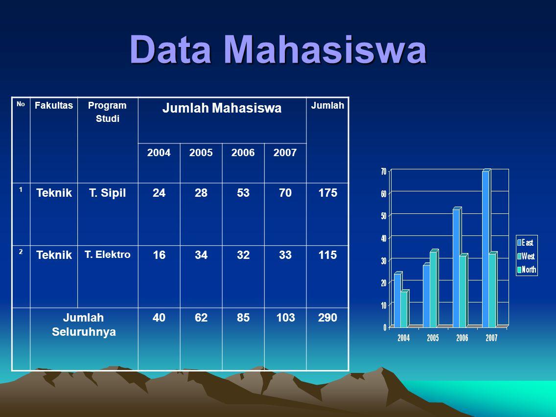 Data Mahasiswa Jumlah Mahasiswa Teknik T. Sipil 24 28 53 70 175 16 34
