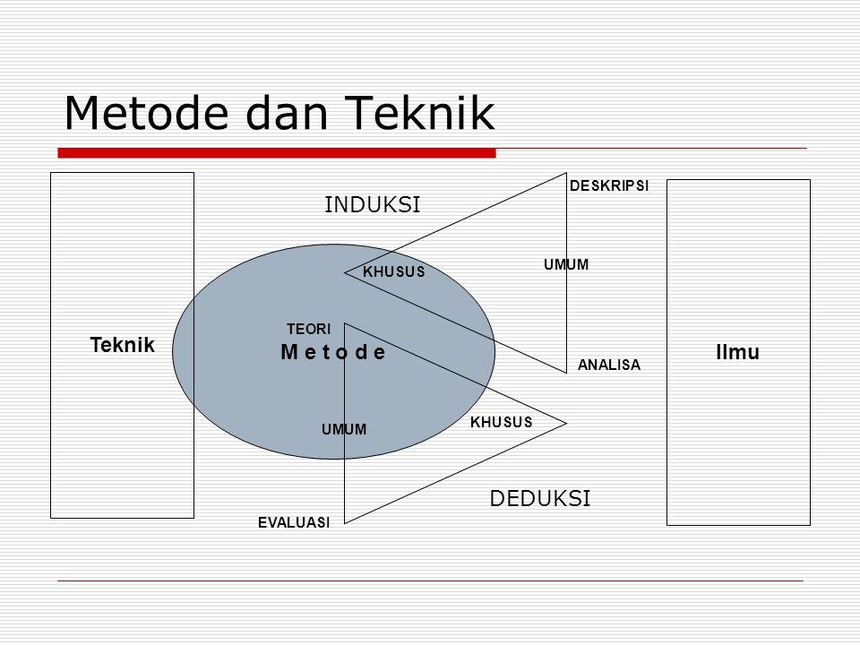 Metode dan Teknik INDUKSI Teknik Ilmu M e t o d e DEDUKSI DESKRIPSI