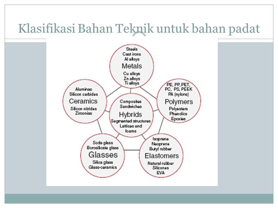 Klasifikasi Bahan Teknik untuk bahan padat