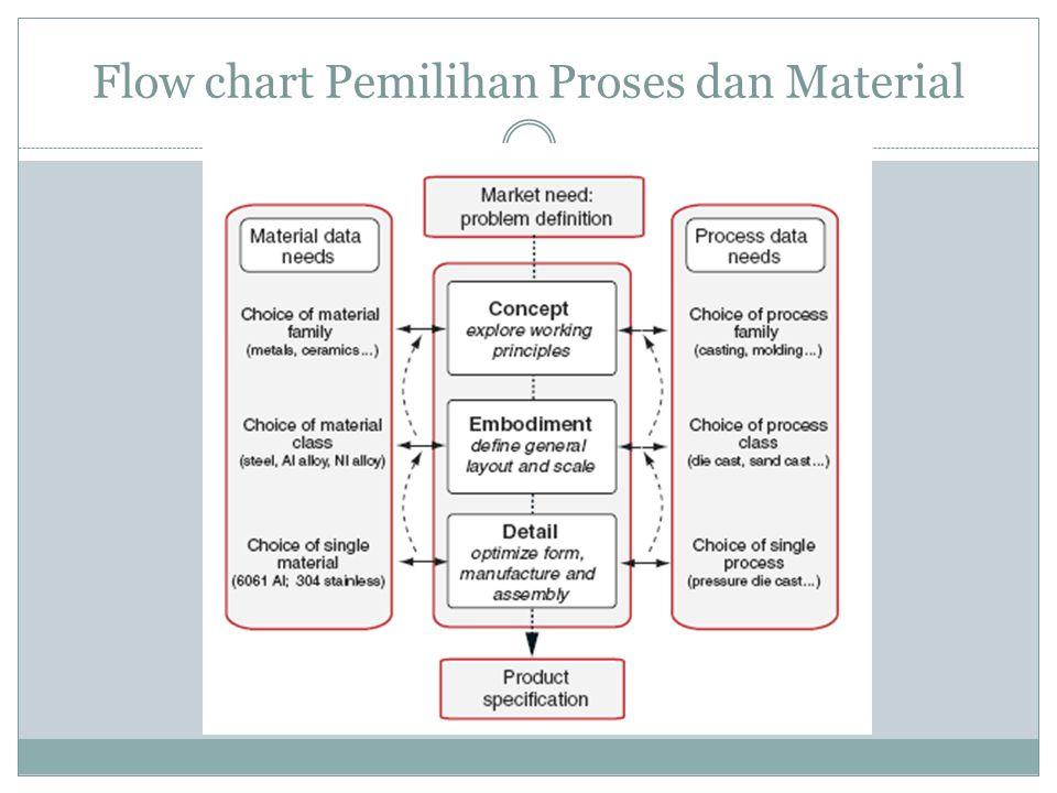Flow chart Pemilihan Proses dan Material