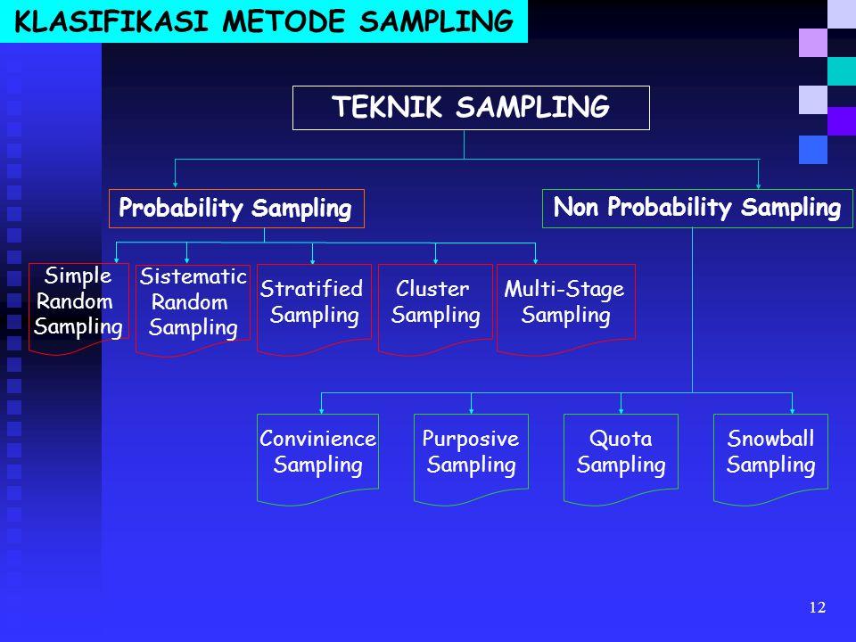 KLASIFIKASI METODE SAMPLING Non Probability Sampling
