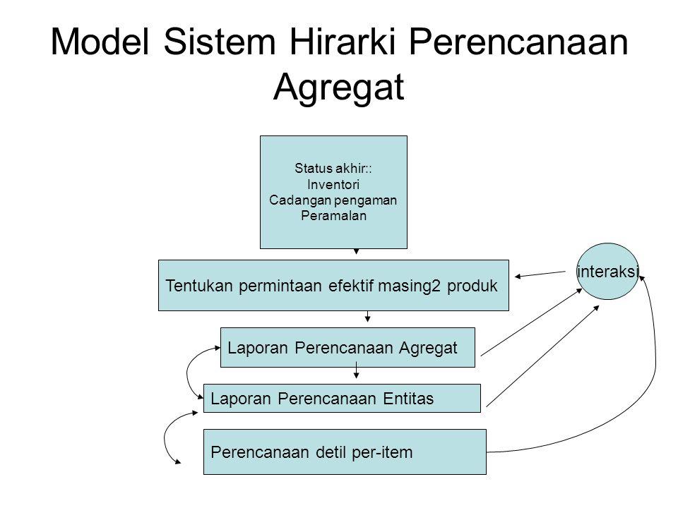 Model Sistem Hirarki Perencanaan Agregat