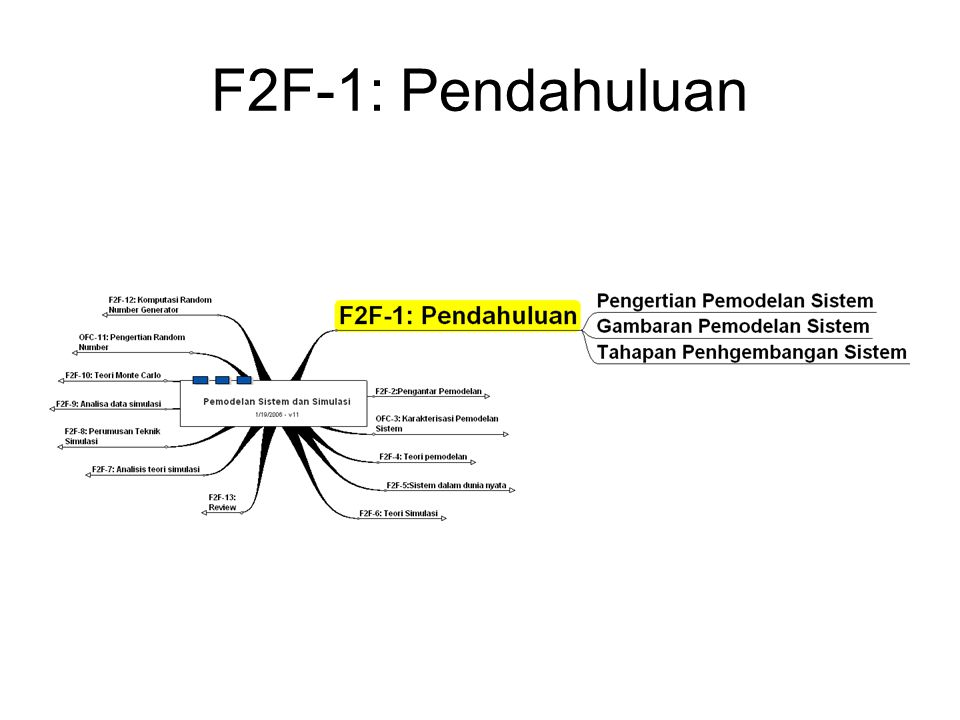 F2F-1: Pendahuluan