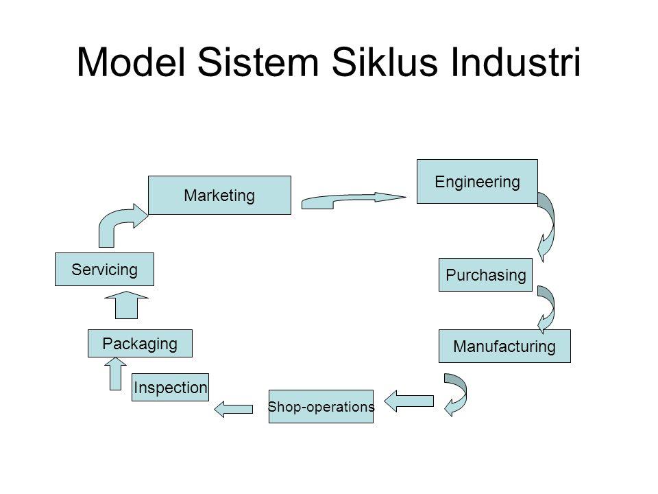 Model Sistem Siklus Industri